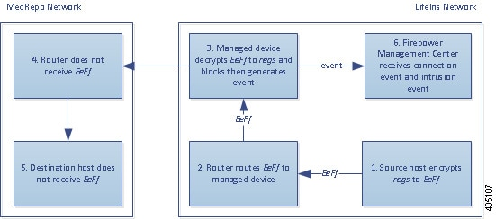 Diagram illustrating the Decrypt - Resign action in an inline deployment. The internal host sends encrypted traffic to an external host. The router routes traffic, and the inline managed device receives it. The managed device resigns the server certificate during the SSL handshake. It decrypts the traffic using the resigned certificate, generates a connection event, and sends the connection event to the Management Center. The device matches the decrypted traffic against an access control rule, blocks it, and resets the connection. It generates a connection event and sends it to the Management Center.
