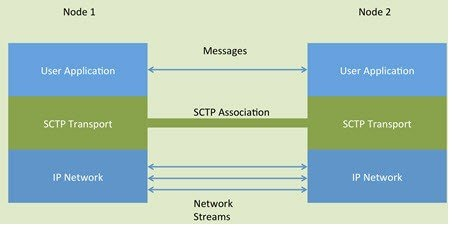 The relationship between SCTP associations and streams.