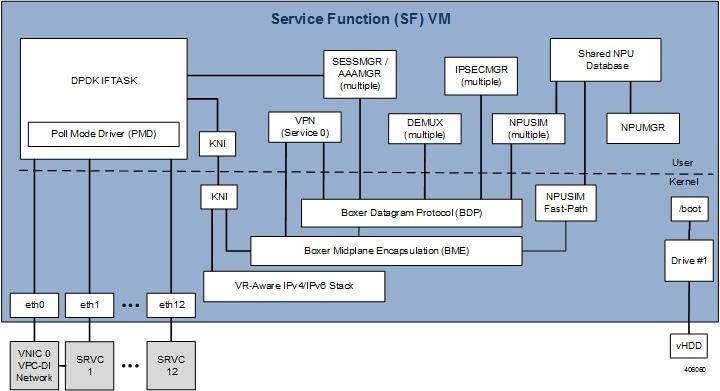 Ultra Gateway Platform System Administration Guide, Release 5 5