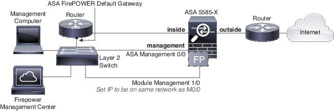 Cisco ASA FirePOWER Module Quick Start Guide - Cisco