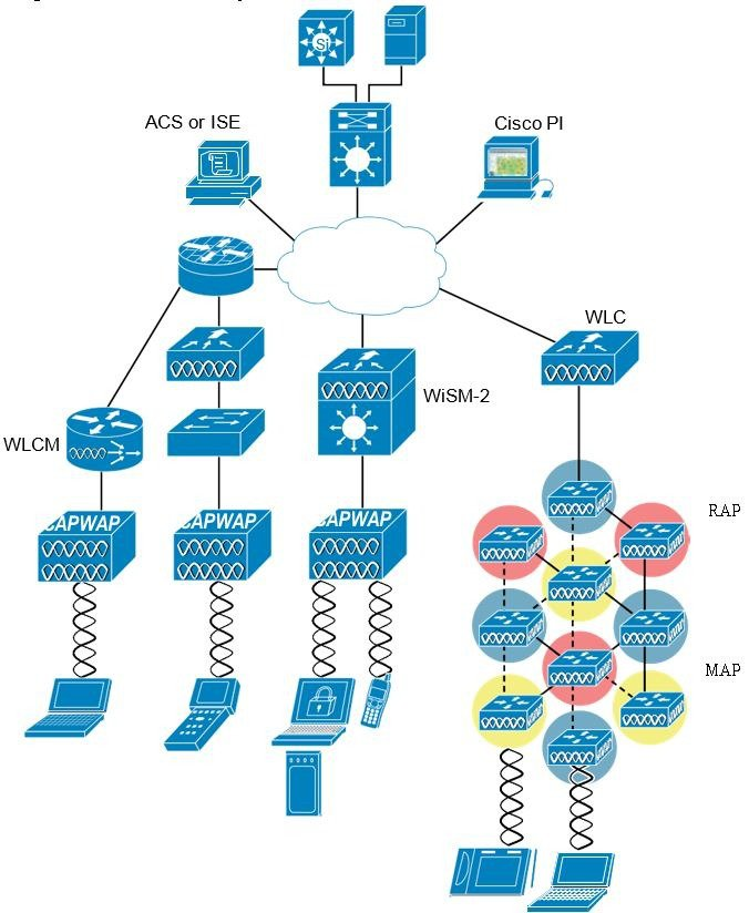wireless network architecture  figure