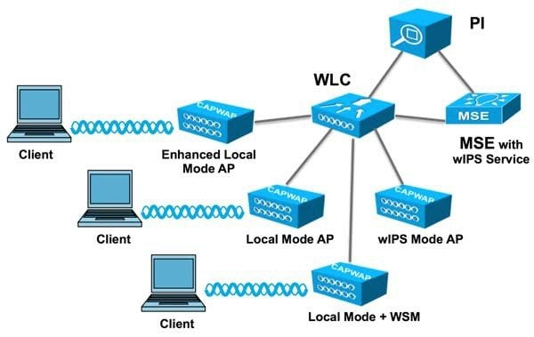 enterprise mobility 8 1 design guide cisco unified wireless typical wireless network diagram  local area network diagram