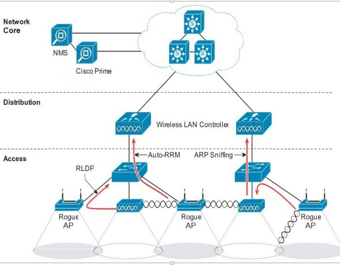 Cisco Wireless Diagram | Repair Manual