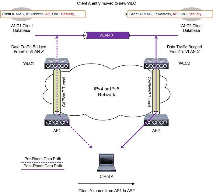 Cisco Wireless Controller Configuration Guide, Release 8 5