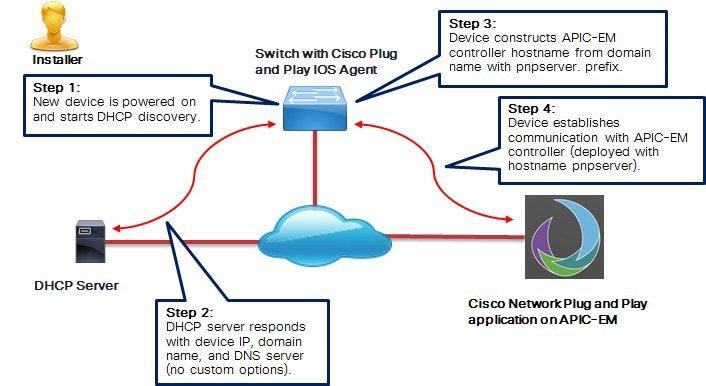 Solution Guide for Cisco Network Plug and Play - Cisco
