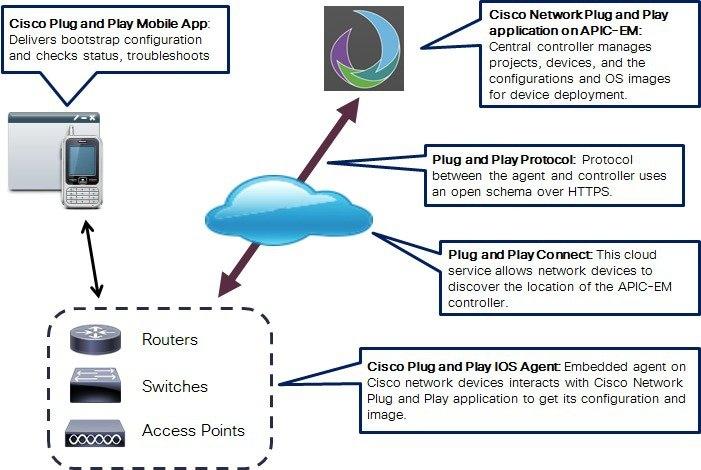 cisco remote control app