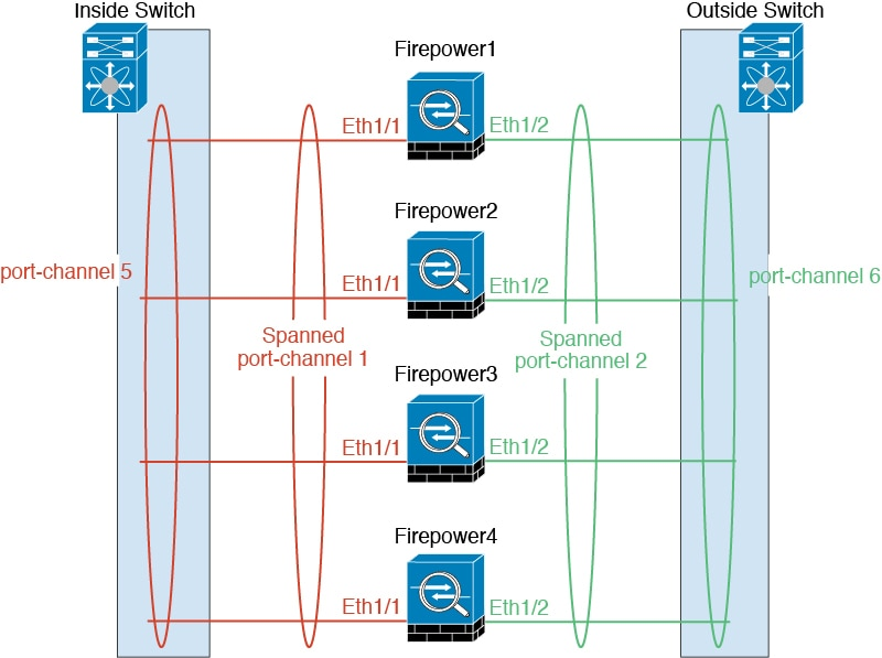 Deploy a Cluster for Firepower Threat Defense for Scalability and