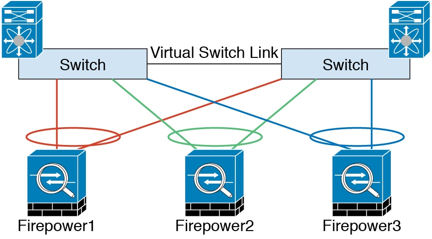 Cisco Ftd Etherchannel
