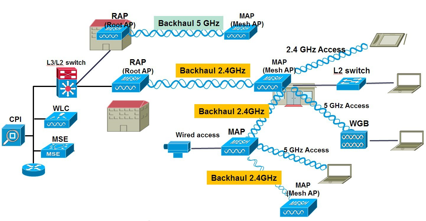Cisco Wireless Mesh Access Points Design And Deployment Guide Keyscan Wiring Diagram Only Raps Are Configured With The Backhaul Frequency Of 5 Or 24ghz Once Rap Is That Selection Will Propagate Down Branch To All