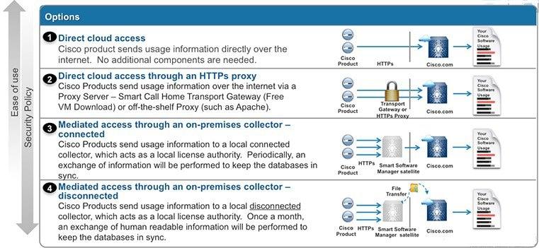 Smart Licensing Deployment Guide - Cisco