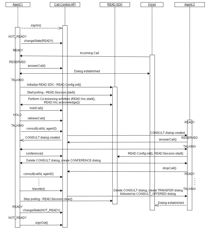 Cisco remote expert agent desktop sdk developer guide sequence sequence diagrams for components ccuart Gallery