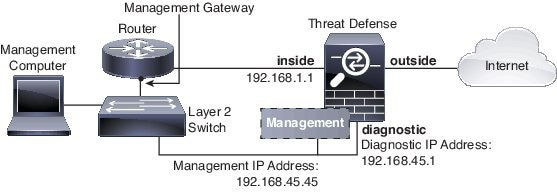 Network diagram when using an inside router, management and inside on different networks.