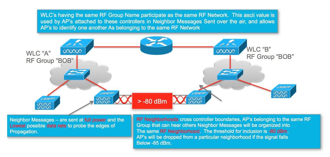 Radio Resource Management White Paper - RF Grouping [Cisco 5500 ...