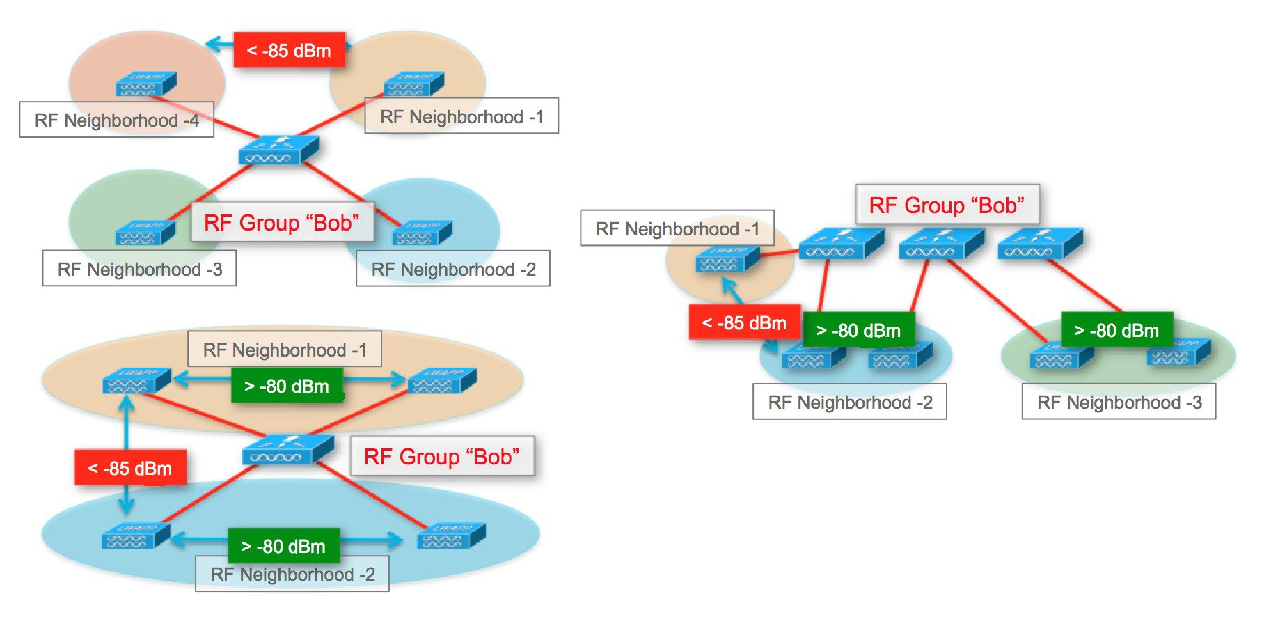How RF Groups are formed