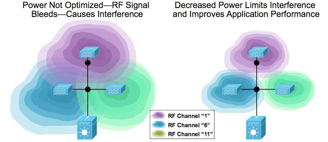 Radio Resource Management White Paper - Transmit Power Control (TPC