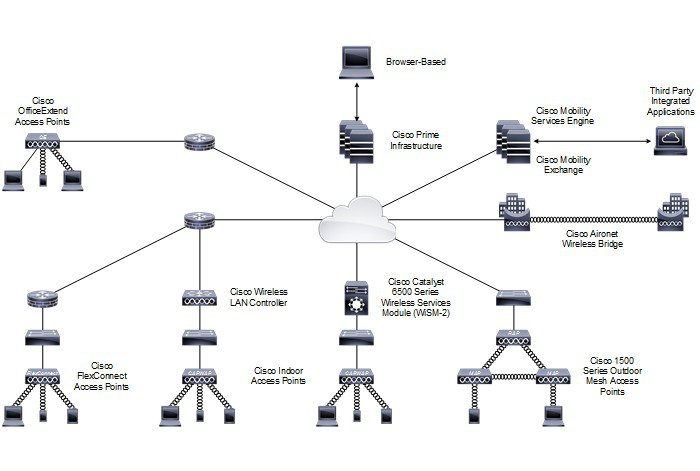 Enterprise mobility 81 design guide cisco unified wireless cisco unified wireless network ccuart Image collections