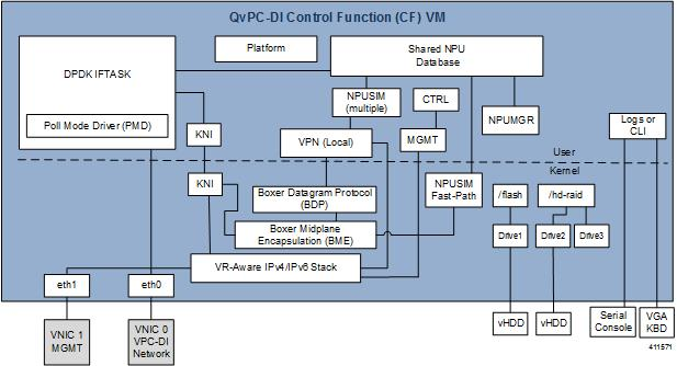 VPC-DI System Administration Guide, Release 21 8 - Introduction to