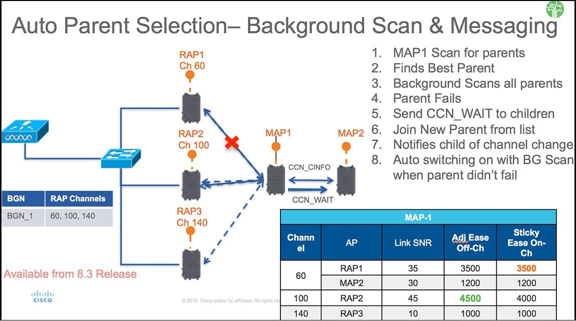 Cisco Wireless Mesh Access Points, Design and Deployment
