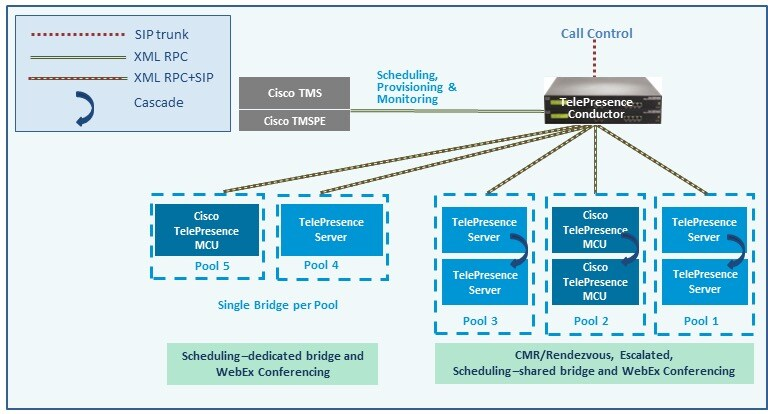 Cisco Collaboration Meeting Rooms (CMR) Hybrid Configuration