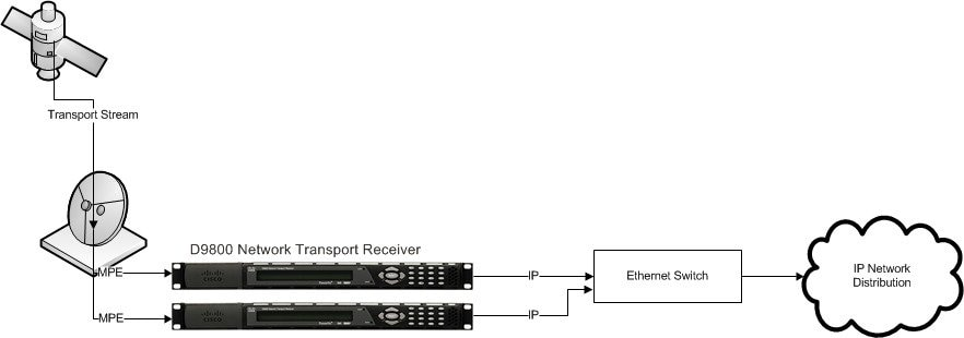 cisco d9800 network transport receiver version 2 50 installation and configuration guide