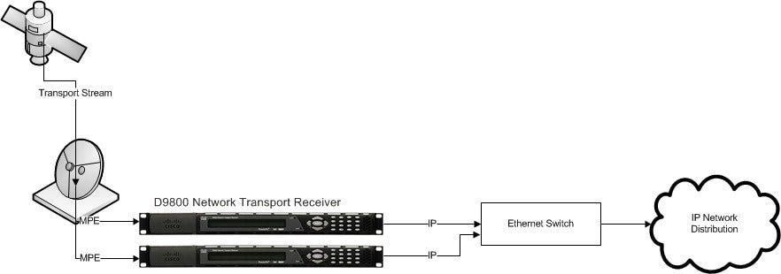 Cisco D9800 Network Transport Receiver Version 2 50