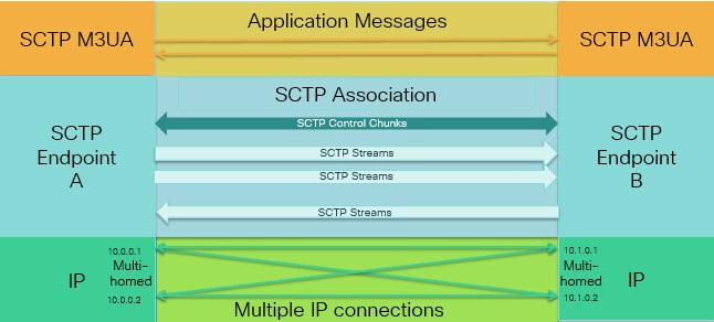 Relationship amound SCTP applications, associations, and network streams.