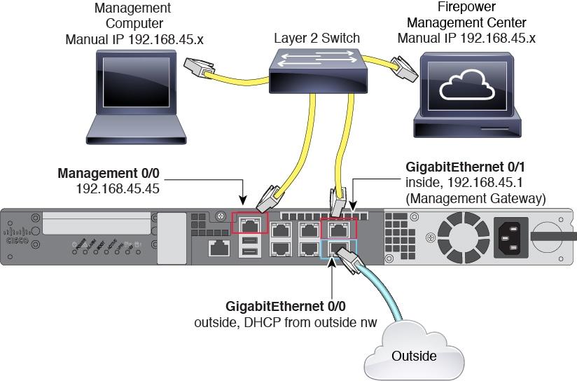 Cisco Firepower Threat Defense For The Asa 5512