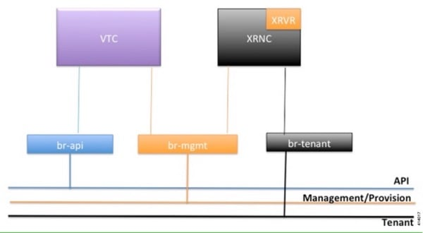 Cisco Virtualized Infrastructure Manager Installation Guide, 2 0