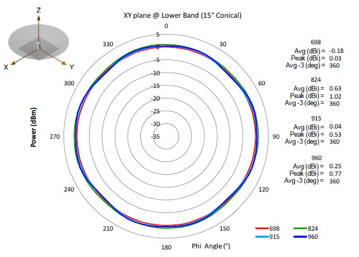 Connected Grid Antennas Installation Guide Ant Mp2 I Out