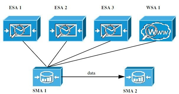 User Guide for AsyncOS 12 0 for Cisco Content Security Management