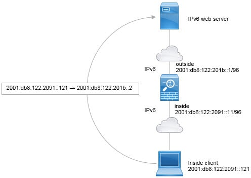 Alternative to IPv6 interface PAT network diagram.