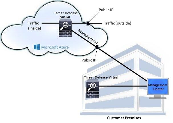 Cisco Firepower Threat Defense Virtual for the Microsoft