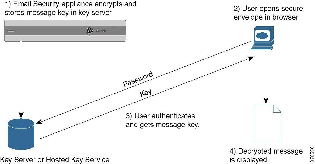 User Guide for AsyncOS 11 1 for Cisco Email Security