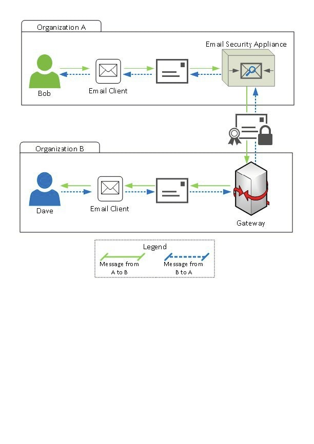 User Guide for AsyncOS 11 0 for Cisco Email Security