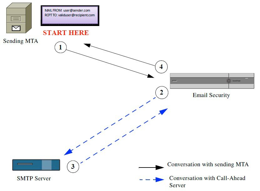 User Guide for AsyncOS 12 0 for Cisco Email Security