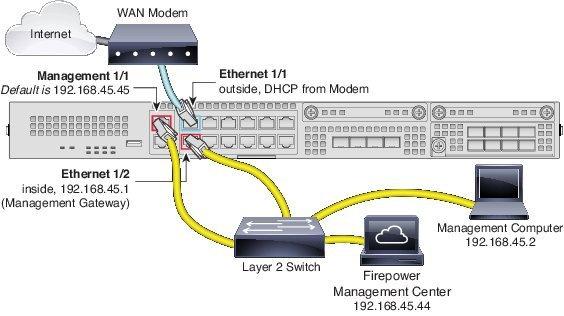 Cisco Firepower Threat Defense for the Firepower 2100 Series Using