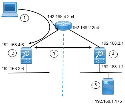 Network diagram for remote directory server example.