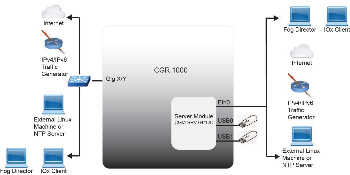 Cisco CGR 1000 Compute Module Installation and Configuration
