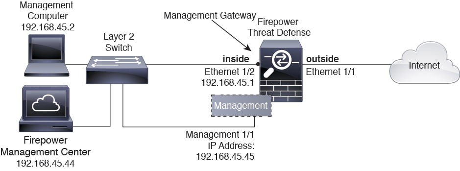 Cisco Firepower Threat Defense for the Firepower 2100 Series Using