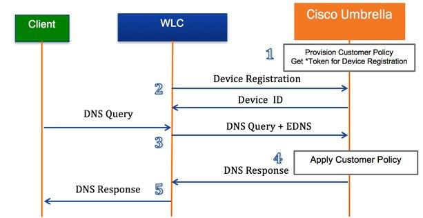 Cisco Umbrella WLAN Integration Guide - Cisco