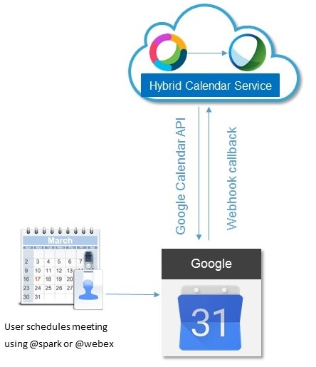 Deployment Guide for Cisco Webex Hybrid Calendar Service - Overview