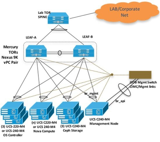 Cisco Virtual Infrastructure Manager Installation Guide, 2 2
