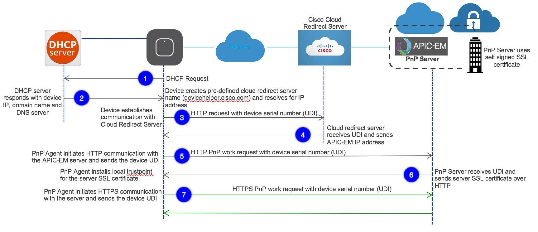 Cisco 1100 Series Software Configuration Guide, Cisco IOS XE