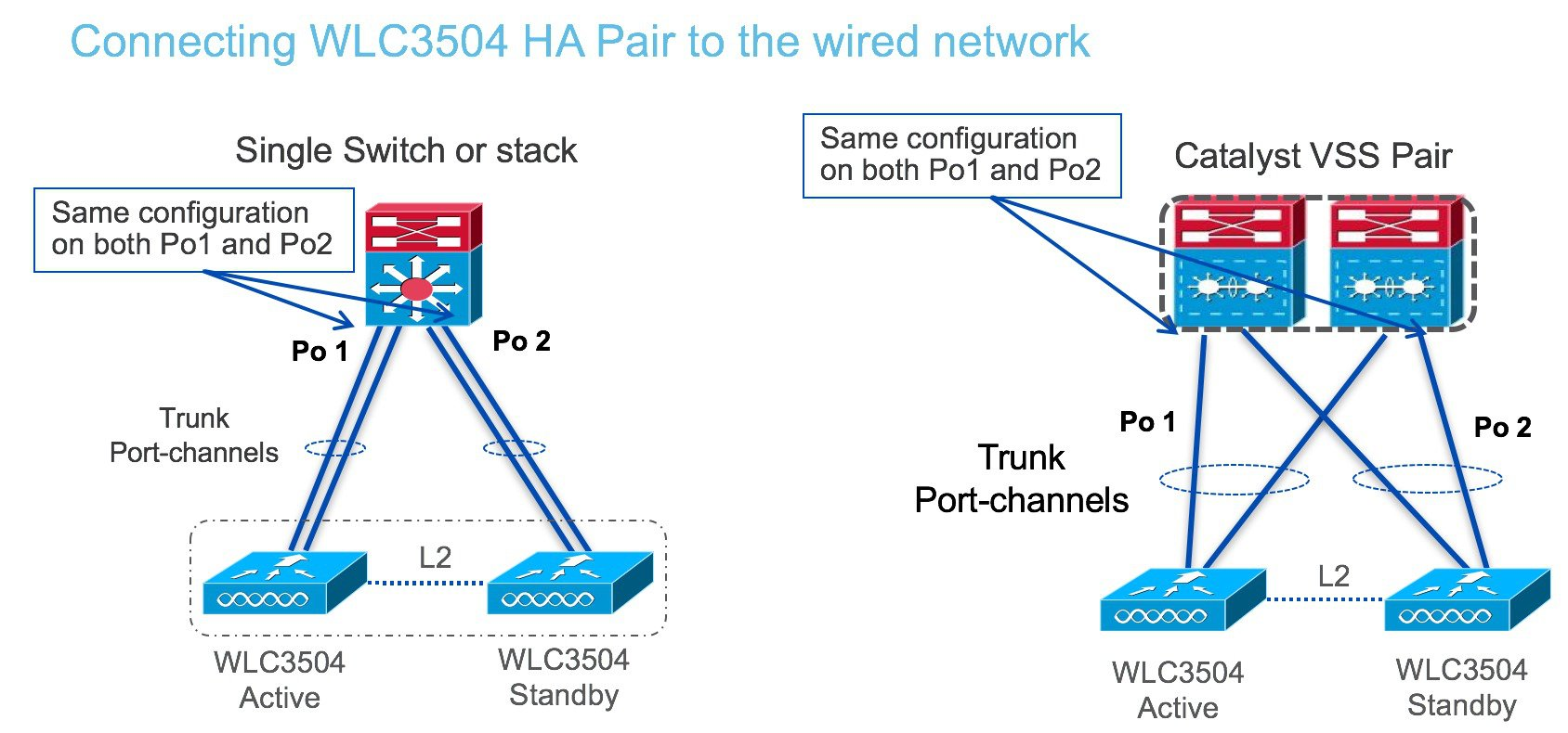 WLC 3504 Release 8 5 Deployment Guide - Cisco