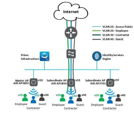 Enterprise Mobility 8 5 Design Guide - Cisco Mobility