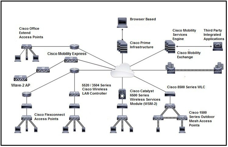 Cisco Wireless Diagram - Wiring Diagrams Show