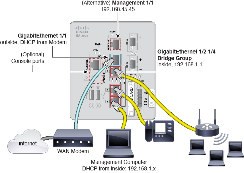 ISA 3000 cabling diagram.