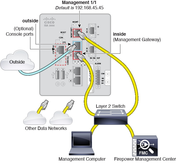 Cisco Firepower Threat Defense for the ISA 3000 Using Firepower