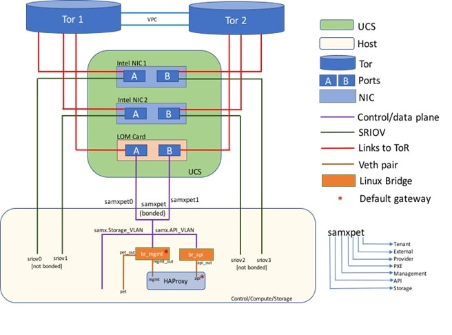 Cisco Virtualized Infrastructure Manager Installation Guide