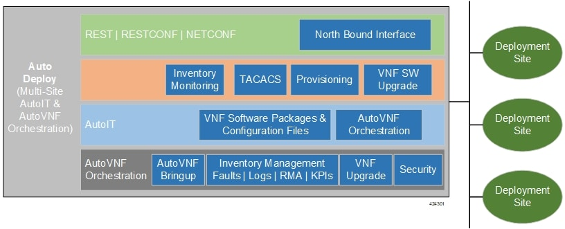 Cisco Ultra Services Platform Deployment Automation Guide, Release